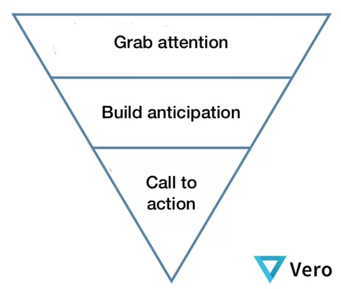 AdWords Lead Gen Inverted Pyramid